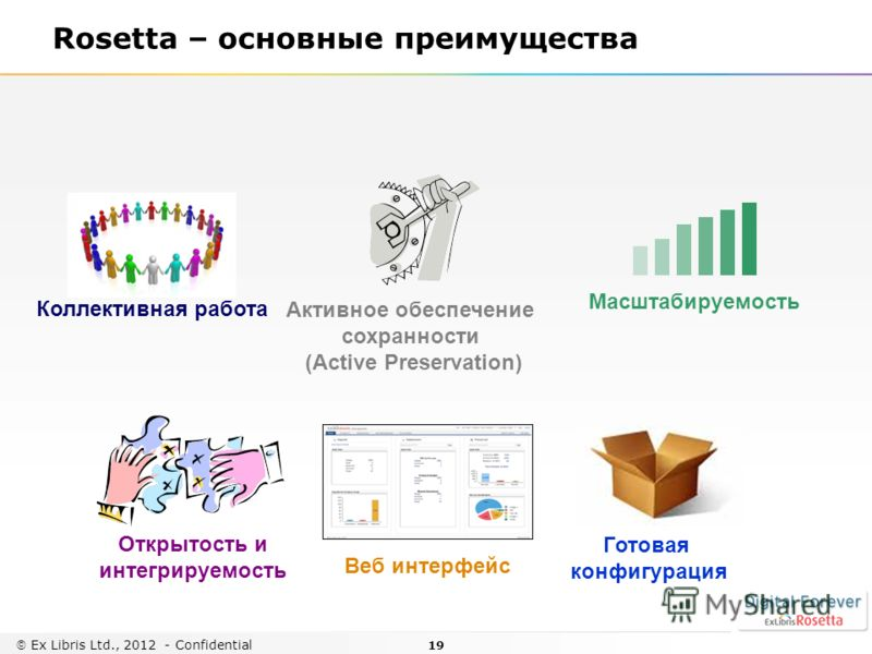 19 Ex Libris Ltd., 2012 - Confidential Rosetta – основные преимущества Масштабируемость Открытость и интегрируемость Готовая конфигурация Коллективная работа Активное обеспечение сохранности (Active Preservation) Веб интерфейс