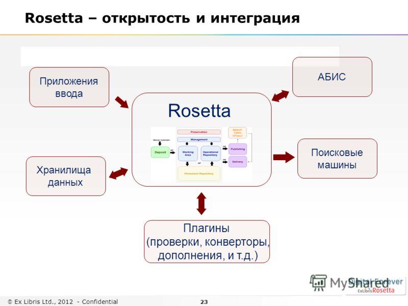 23 Ex Libris Ltd., 2012 - Confidential Rosetta – открытость и интеграция Rosetta Приложения ввода АБИС Поисковые машины Плагины (проверки, конверторы, дополнения, и т.д.) Хранилища данных