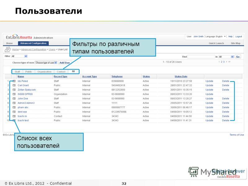 32 Ex Libris Ltd., 2012 - Confidential Пользователи Список всех пользователей Фильтры по различным типам пользователей