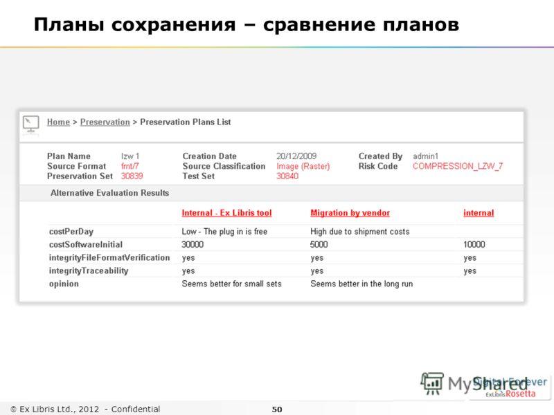 50 Ex Libris Ltd., 2012 - Confidential Планы сохранения – сравнение планов