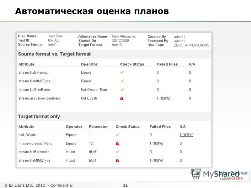 51 Ex Libris Ltd., 2012 - Confidential Автоматическая оценка планов