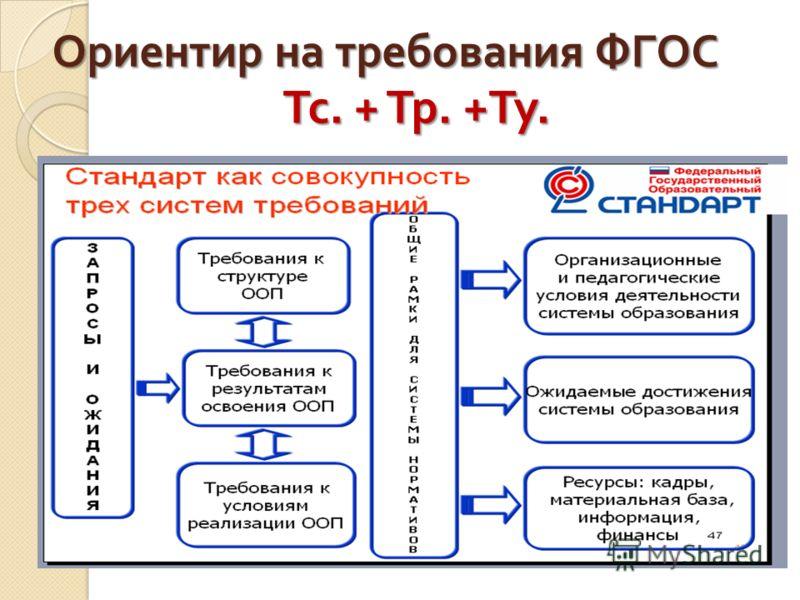 Ориентир на требования ФГОС Тс. + Тр. + Ту.