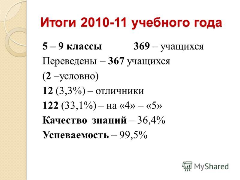 Итоги 2010-11 учебного года 5 – 9 классы 369 – учащихся Переведены – 367 учащихся (2 –условно) 12 (3,3%) – отличники 122 (33,1%) – на «4» – «5» Качество знаний – 36,4% Успеваемость – 99,5%