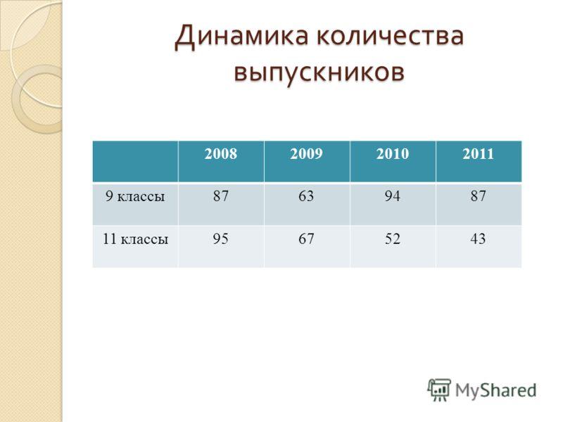 Динамика количества выпускников 2008200920102011 9 классы87639487 11 классы95675243