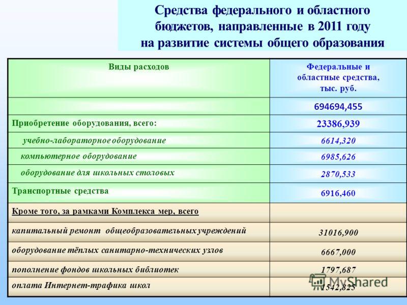 Средства федерального и областного бюджетов, направленные в 2011 году на развитие системы общего образования Виды расходовФедеральные и областные средства, тыс. руб. 694694,455 Приобретение оборудования, всего: 23386,939 учебно-лабораторное оборудова