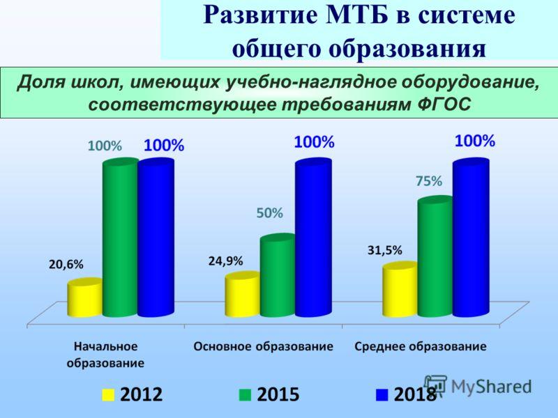 Развитие МТБ в системе общего образования Доля школ, имеющих учебно-наглядное оборудование, соответствующее требованиям ФГОС