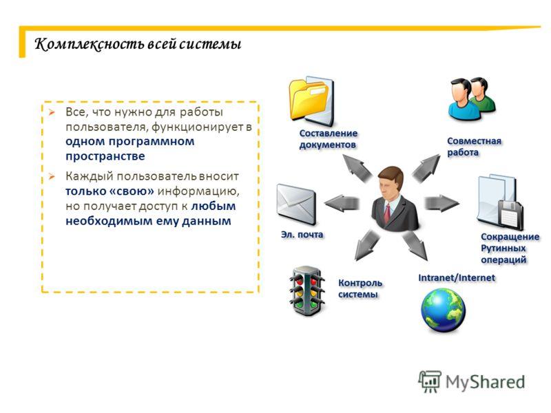 Комплексность всей системы Все, что нужно для работы пользователя, функционирует в одном программном пространстве Каждый пользователь вносит только «свою» информацию, но получает доступ к любым необходимым ему данным