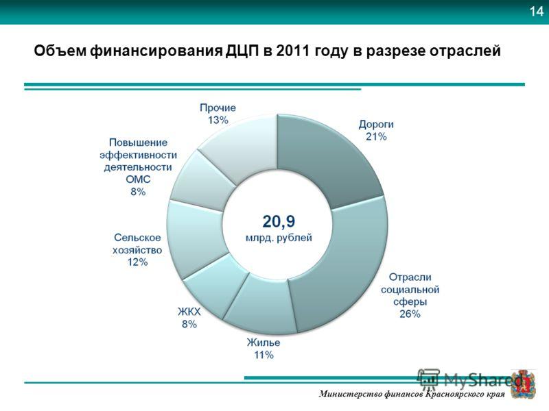Министерство финансов Красноярского края Объем финансирования ДЦП в 2011 году в разрезе отраслей 14