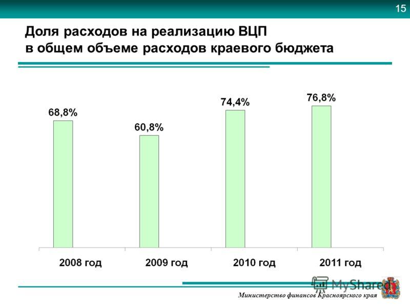 Министерство финансов Красноярского края Доля расходов на реализацию ВЦП в общем объеме расходов краевого бюджета 15
