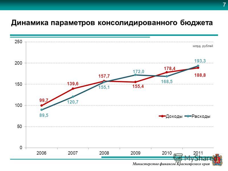 Министерство финансов Красноярского края Динамика параметров консолидированного бюджета млрд. рублей 7
