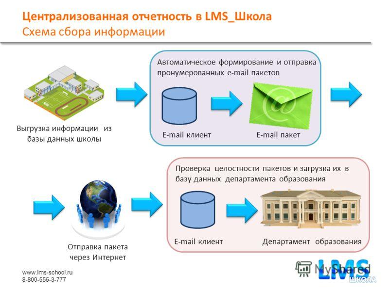 www.lms-school.ru 8-800-555-3-777 Централизованная отчетность в LMS_Школа Схема сбора информации Выгрузка информации из базы данных школы E-mail клиентE-mail пакет Автоматическое формирование и отправка пронумерованных e-mail пакетов Отправка пакета