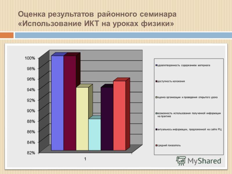 Оценка результатов районного семинара «Использование ИКТ на уроках физики»