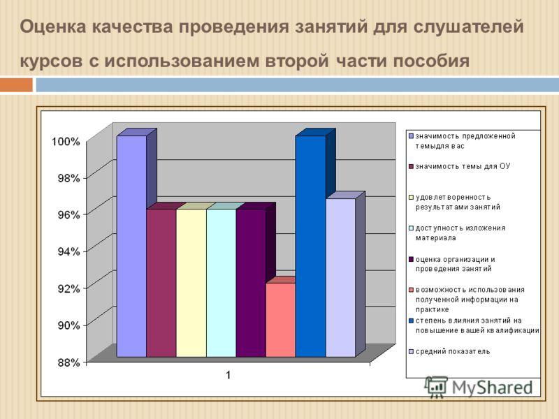 Оценка качества проведения занятий для слушателей курсов с использованием второй части пособия