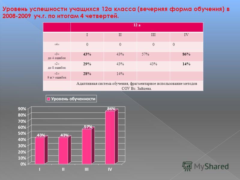 Уровень успешности учащихся 12а класса (вечерняя форма обучения) в 2008-2009 уч.г. по итогам 4 четвертей. 12 а IIIIIIIV «4» 000 0 «3» до 4 ошибок 43% 57%86% «2» до 8 ошибок 29%43% 14% «1» 9 и > ошибок 28%14% Адаптивная система обучения, фрагментарное