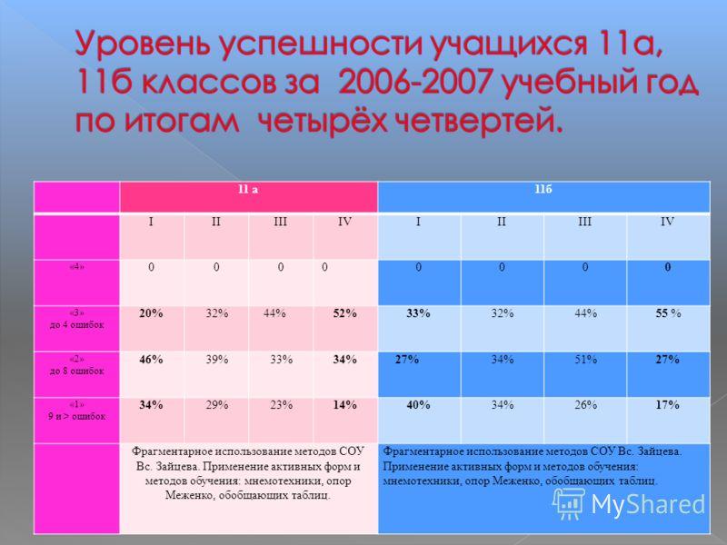 11 а11б IIIIIIIVIIIIIIIV «4» 000 00000 «3» до 4 ошибок 20%32% 44%52%33%32%44%55 % «2» до 8 ошибок 46%39%33%34% 27%34%51%27% «1» 9 и > ошибок 34%29%23%14%40%34%26%17% Фрагментарное использование методов СОУ Вс. Зайцева. Применение активных форм и мето