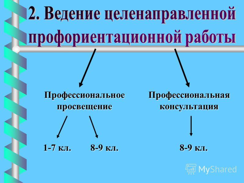 Профессиональное просвещение Профессиональная консультация 1-7 кл. 8-9 кл. 8-9 кл. 8-9 кл.