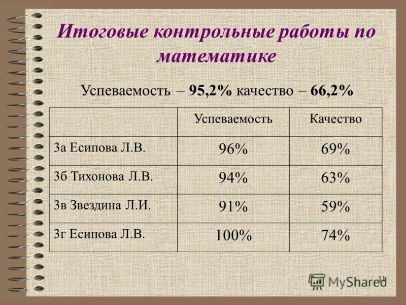 11 Итоговые контрольные работы по математике Успеваемость – 95,2% качество – 66,2% УспеваемостьКачество 3а Есипова Л.В. 96%69% 3б Тихонова Л.В. 94%63% 3в Звездина Л.И. 91%59% 3г Есипова Л.В. 100%74%