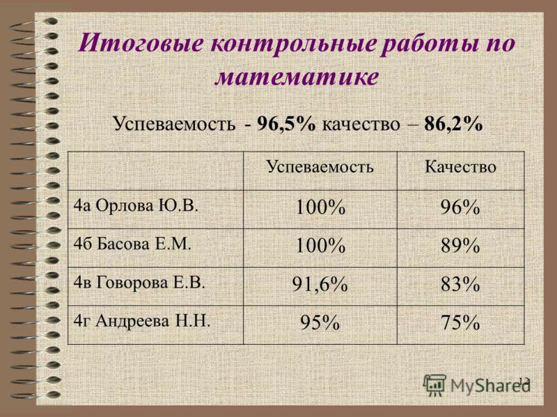 12 Итоговые контрольные работы по математике Успеваемость - 96,5% качество – 86,2% УспеваемостьКачество 4а Орлова Ю.В. 100%96% 4б Басова Е.М. 100%89% 4в Говорова Е.В. 91,6%83% 4г Андреева Н.Н. 95%75%