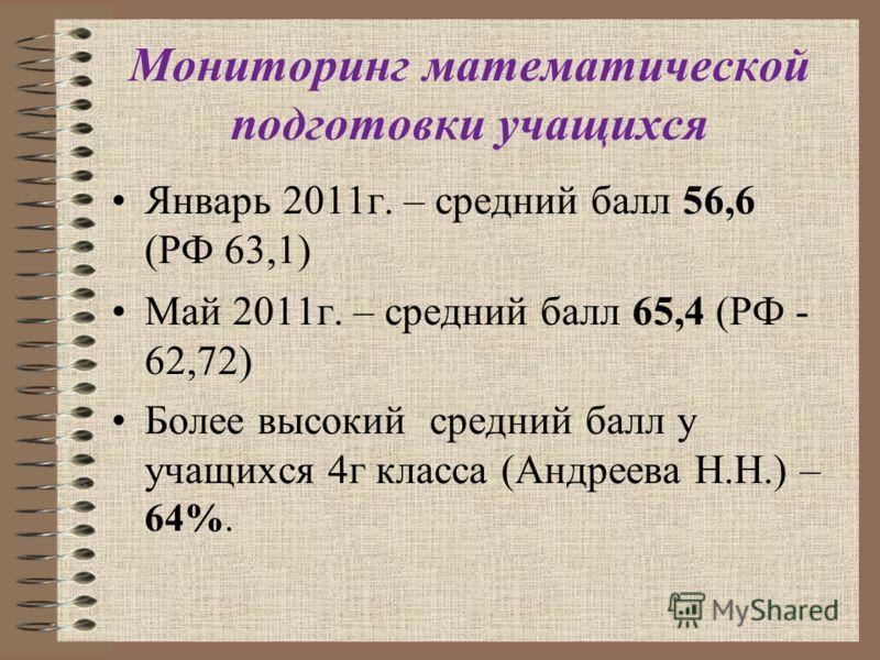 Мониторинг математической подготовки учащихся Январь 2011г. – средний балл 56,6 (РФ 63,1) Май 2011г. – средний балл 65,4 (РФ - 62,72) Более высокий средний балл у учащихся 4г класса (Андреева Н.Н.) – 64%.