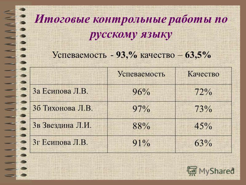 8 Итоговые контрольные работы по русскому языку Успеваемость - 93,% качество – 63,5% УспеваемостьКачество 3а Есипова Л.В. 96%72% 3б Тихонова Л.В. 97%73% 3в Звездина Л.И. 88%45% 3г Есипова Л.В. 91%63%