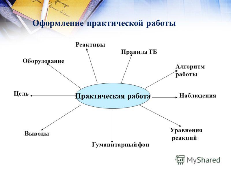 Оформление практической работы Практическая работа Цель Оборудование Реактивы Правила ТБ Алгоритм работы Наблюдения Уравнения реакций Гуманитарный фон Выводы
