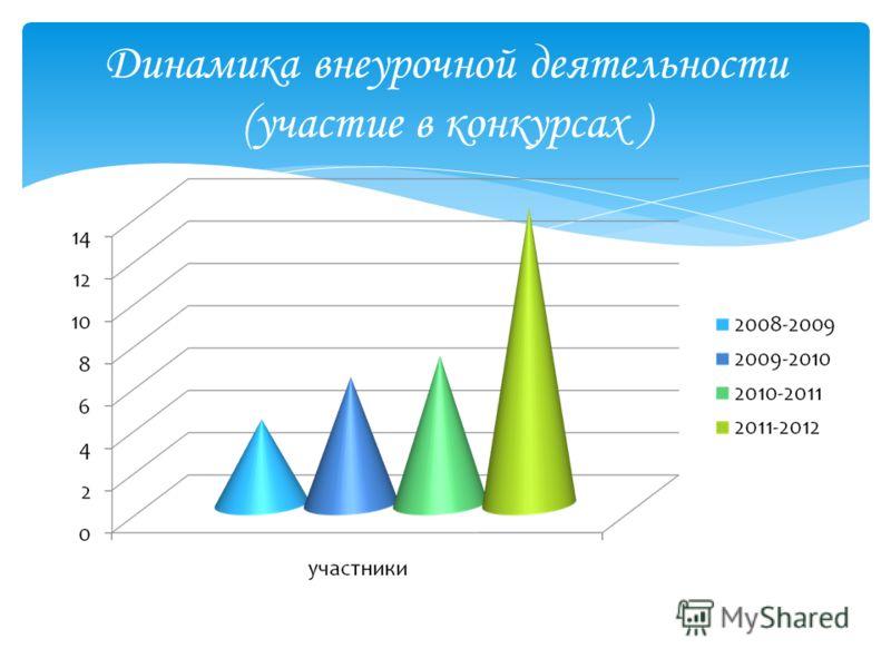 Динамика внеурочной деятельности (участие в конкурсах )