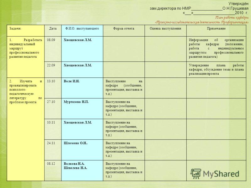 Утверждён зам.директора по НМР_______________О.Н.Грушевая «___»____________________2010 г. План работы кафедры «Проектно-исследовательская деятельность. Профориентация» Задачи:ДатаФ.И.О. выступающегоФорма отчетаОценка выступленияПримечание 1. Разрабо