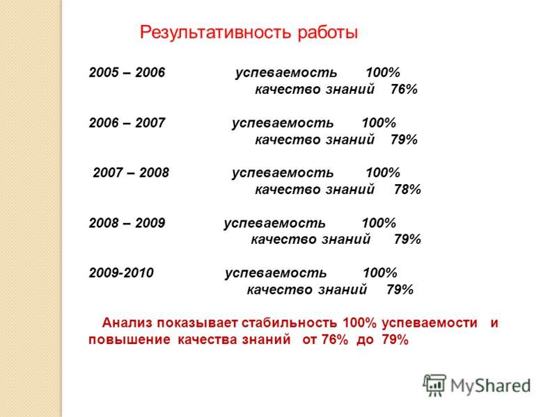 Результативность работы 2005 – 2006 успеваемость 100% качество знаний 76% 2006 – 2007 успеваемость 100% качество знаний 79% 2007 – 2008 успеваемость 100% качество знаний 78% 2008 – 2009 успеваемость 100% качество знаний 79% 2009-2010 успеваемость 100