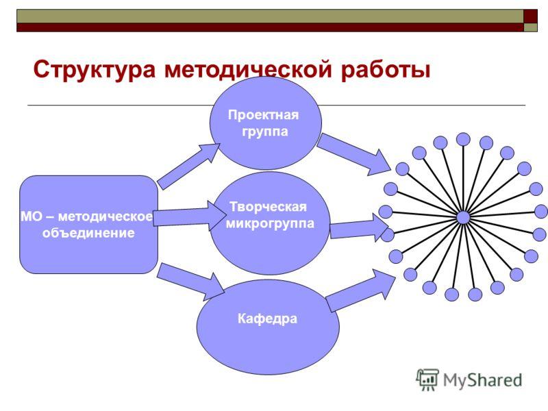 Структура методической работы МО – методическое объединение Проектная группа Кафедра Творческая микрогруппа