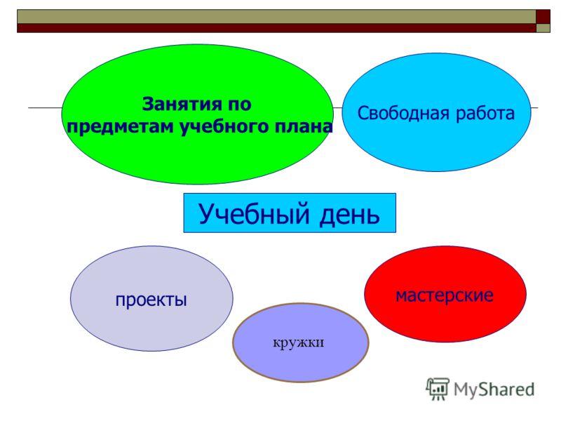 Занятия по предметам учебного плана мастерские Свободная работа проекты Учебный день кружки