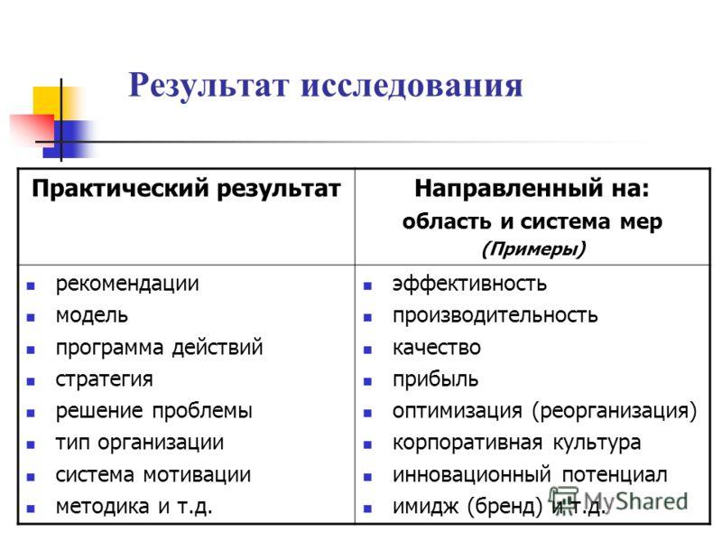 Результат исследования Практический результатНаправленный на: область и система мер (Примеры) рекомендации модель программа действий стратегия решение проблемы тип организации система мотивации методика и т.д. эффективность производительность качеств