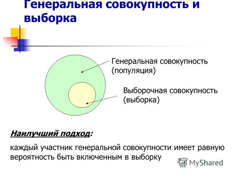 Генеральная совокупность и выборка Наилучший подход: каждый участник генеральной совокупности имеет равную вероятность быть включенным в выборку Генеральная совокупность (популяция) Выборочная совокупность (выборка)