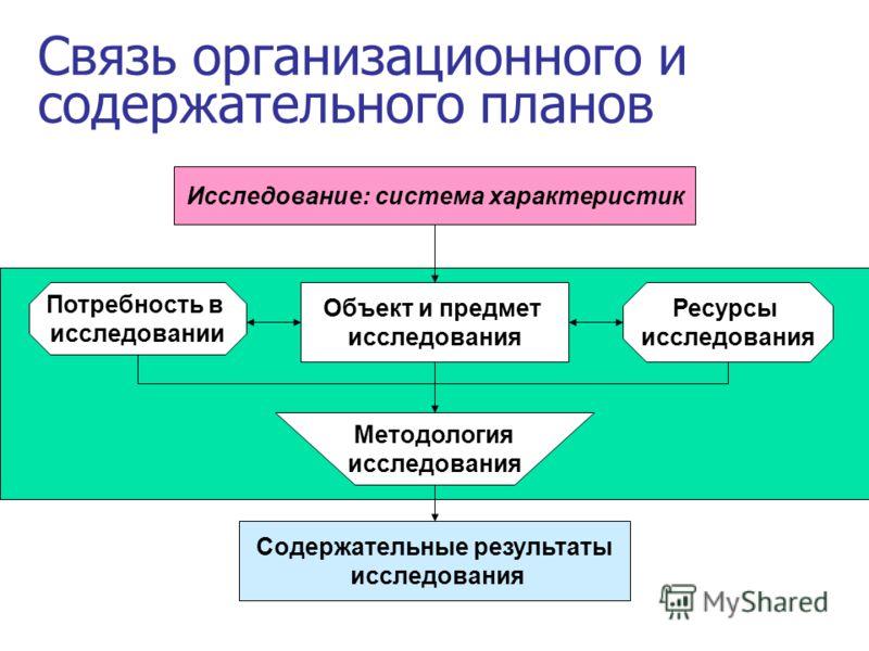 Связь организационного и содержательного планов Исследование: система характеристик Ресурсы исследования Объект и предмет исследования Методология исследования Содержательные результаты исследования Потребность в исследовании