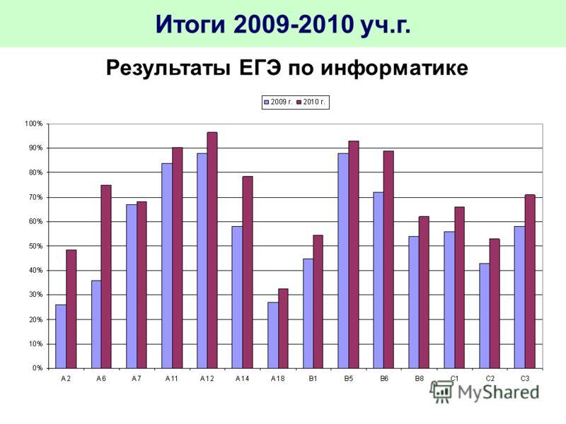 Итоги 2009-2010 уч.г. Результаты ЕГЭ по информатике