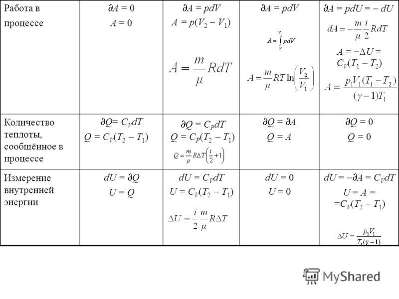 Работа в процессе A = 0 A = рdV А = р(V 2 V 1 ) A = рdV A = рdU = dU А = U = C V (T 1 T 2 ) Количество теплоты, сообщённое в процессе Q= С V dT Q = С V (T 2 T 1 ) Q = A Q = 0 Измерение внутренней энергии dU = Q U = Q dU = С V dT U = С V (T 2 T 1 ) dU