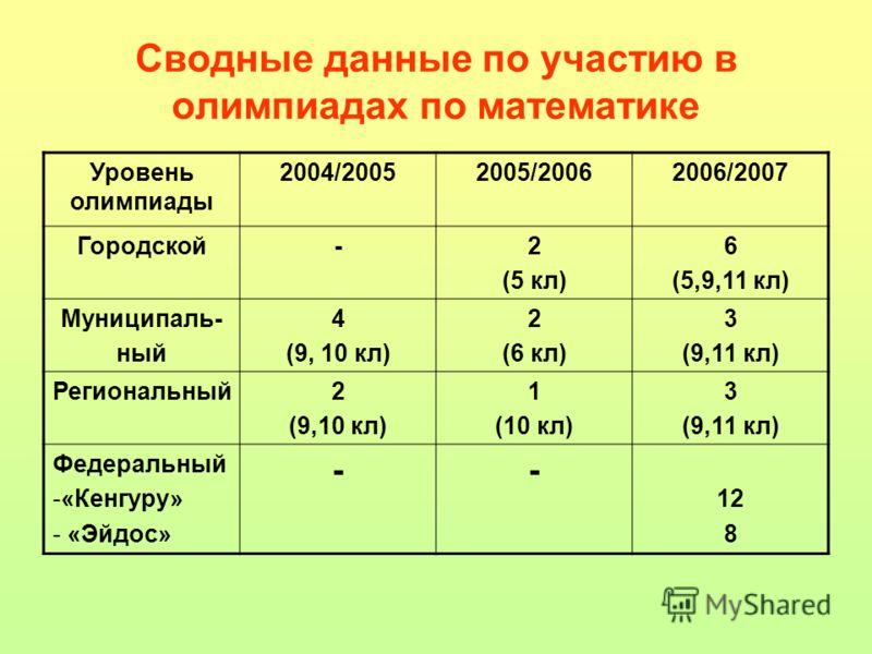 Сводные данные по участию в олимпиадах по математике Уровень олимпиады 2004/20052005/20062006/2007 Городской-2 (5 кл) 6 (5,9,11 кл) Муниципаль- ный 4 (9, 10 кл) 2 (6 кл) 3 (9,11 кл) Региональный2 (9,10 кл) 1 (10 кл) 3 (9,11 кл) Федеральный -«Кенгуру»