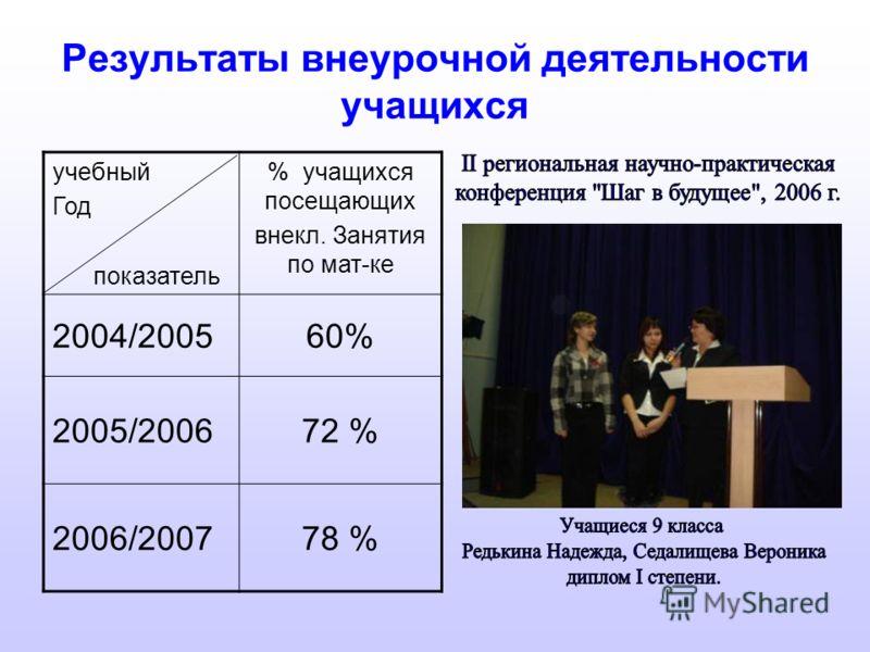 Результаты внеурочной деятельности учащихся учебный Год показатель % учащихся посещающих внекл. Занятия по мат-ке 2004/200560% 2005/200672 % 2006/200778 %