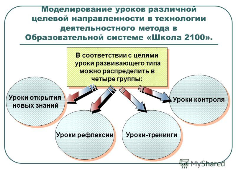 Моделирование уроков различной целевой направленности в технологии деятельностного метода в Образовательной системе «Школа 2100». В соответствии с целями уроки развивающего типа можно распределить в четыре группы: В соответствии с целями уроки развив
