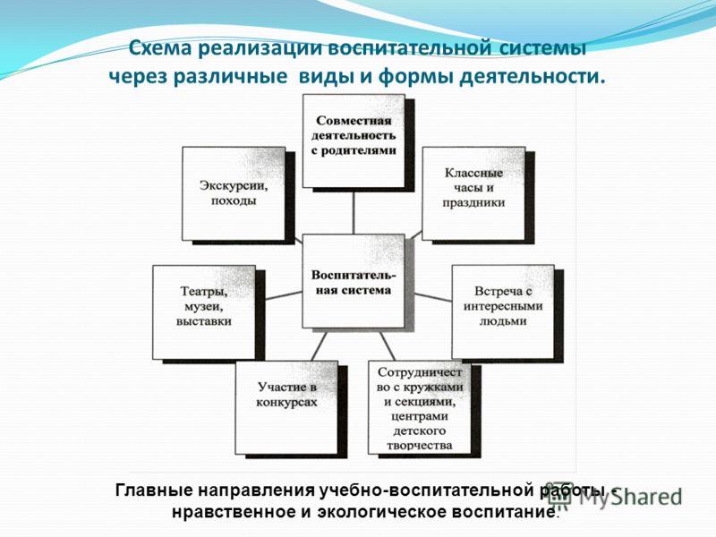 Схема реализации воспитательной системы через различные виды и формы деятельности. Главные направления учебно-воспитательной работы - нравственное и экологическое воспитание.