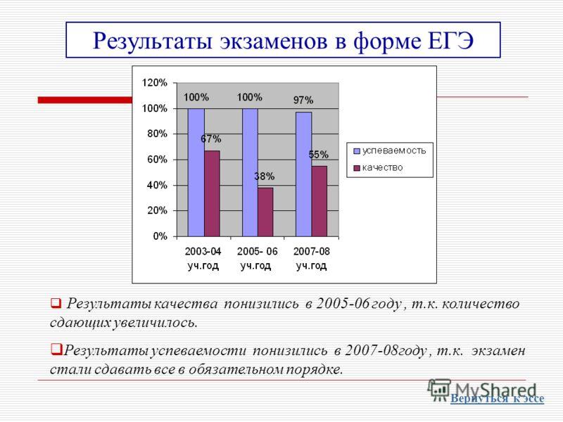 Результаты экзаменов в форме ЕГЭ Результаты качества понизились в 2005-06 году, т.к. количество сдающих увеличилось. Результаты успеваемости понизились в 2007-08году, т.к. экзамен стали сдавать все в обязательном порядке. Вернуться к эссе
