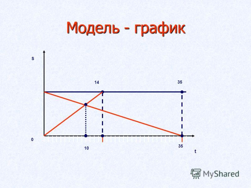 Модель - график S t 0 10 14 35