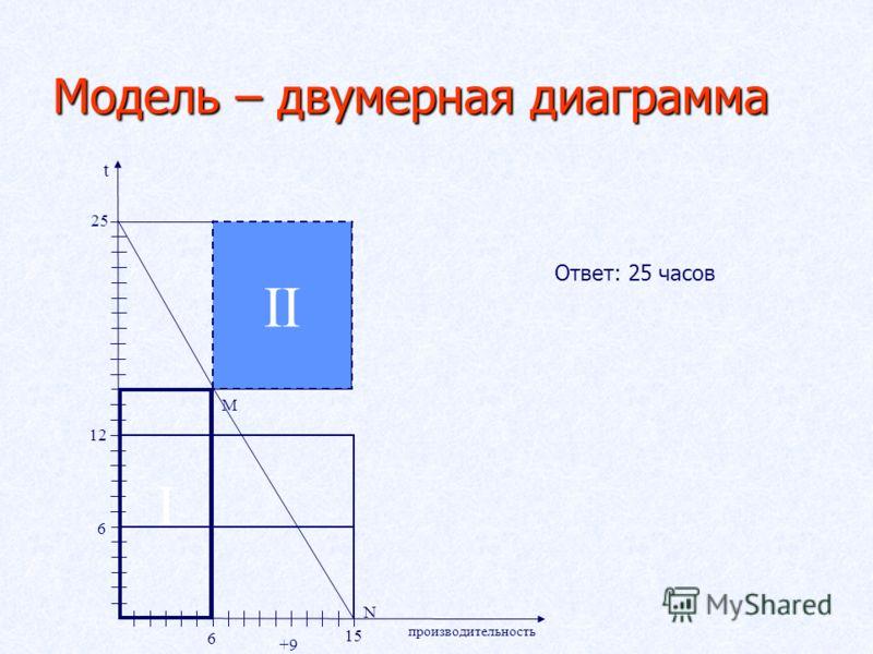 Модель – двумерная диаграмма M N производительность 6 15 t 25 6 12 +9 II I Ответ: 25 часов