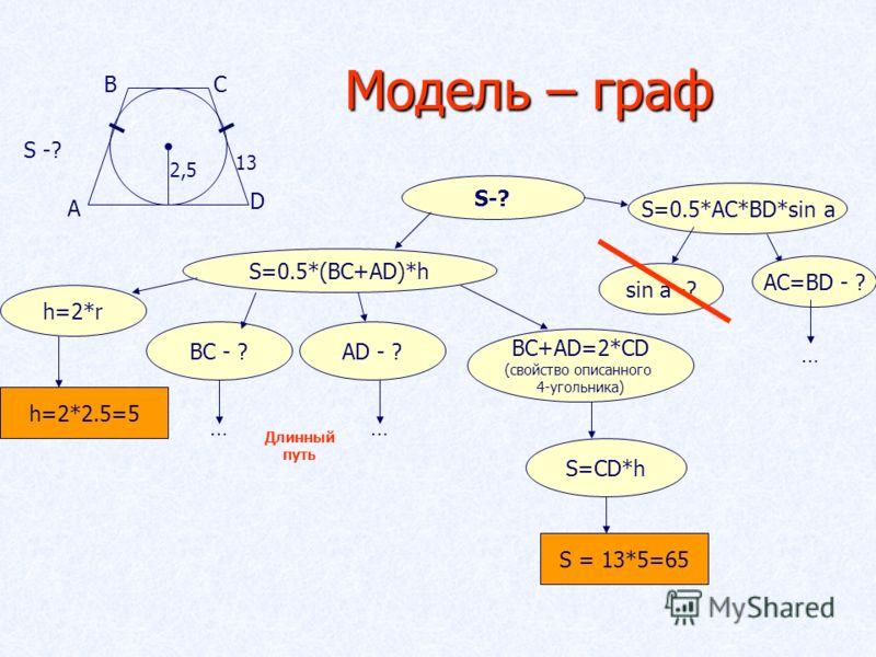A BC D 2,5 13 S -? Модель – граф S-?S-? S=0.5*AC*BD*sin a sin a -? AC=BD - ? … S=0.5*(BC+AD)*h h=2*r BC - ?AD - ? …… Длинный путь BC+AD=2*CD (свойство описанного 4-угольника) S=CD*h S = 13*5=65 h=2*2.5=5