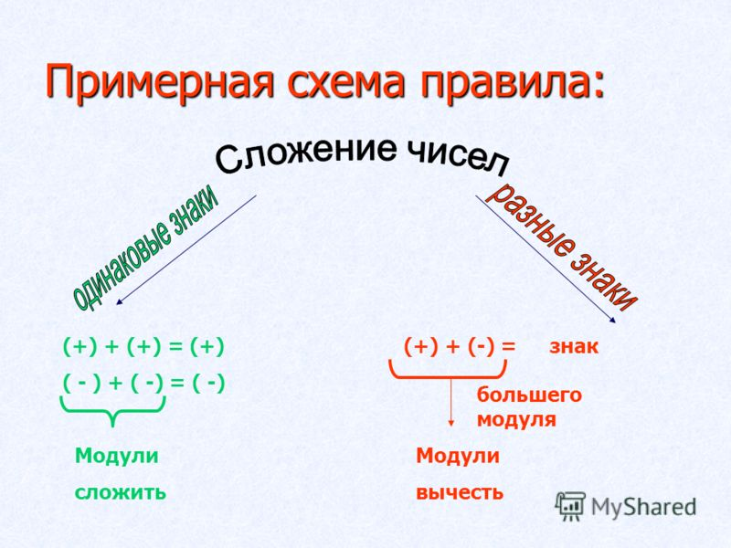 Примерная схема правила: (+) + (+) = (+) ( - ) + ( -) = ( -) Модули сложить (+) + (-) = знак большего модуля Модули вычесть