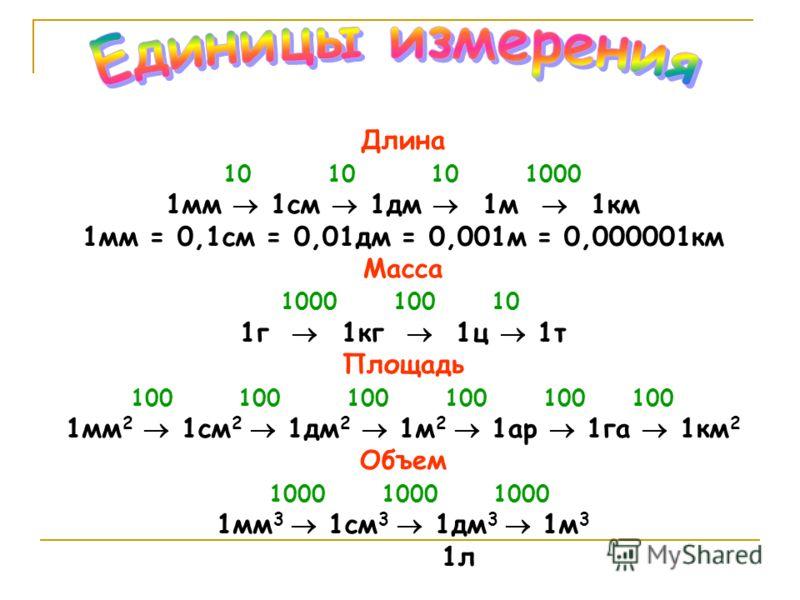 Длина 10 10 10 1000 1мм 1см 1дм 1м 1км 1мм = 0,1см = 0,01дм = 0,001м = 0,000001км Масса 1000 100 10 1г 1кг 1ц 1т Площадь 100 100 100 100 100 100 1мм 2 1см 2 1дм 2 1м 2 1ар 1га 1км 2 Объем 1000 1000 1000 1мм 3 1см 3 1дм 3 1м 3 1л