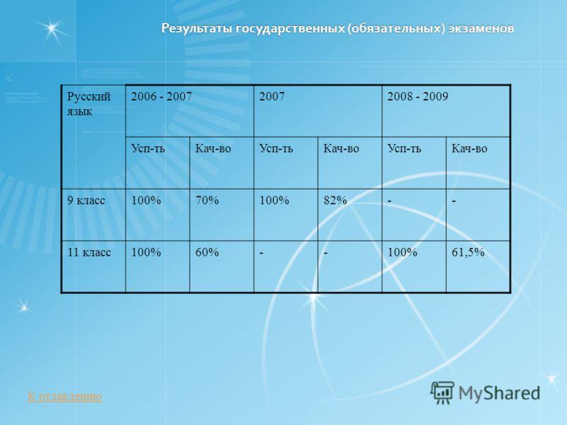 Результаты государственных (обязательных) экзаменов Русский язык 2006 - 200720072008 - 2009 Усп-тьКач-воУсп-тьКач-воУсп-тьКач-во 9 класс100%70%100%82%-- 11 класс100%60%--100%61,5% К оглавлению