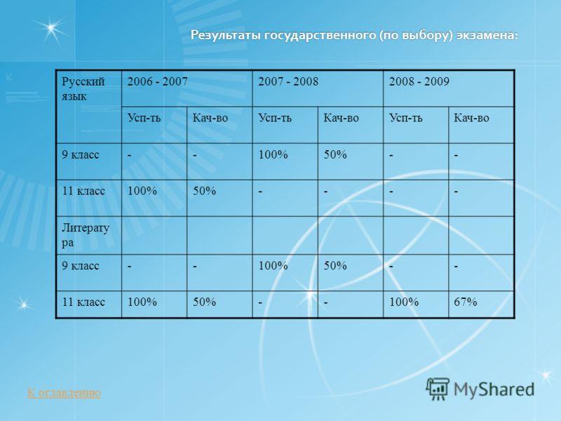 Результаты государственного (по выбору) экзамена: Русский язык 2006 - 20072007 - 20082008 - 2009 Усп-тьКач-воУсп-тьКач-воУсп-тьКач-во 9 класс--100%50%-- 11 класс100%50%---- Литерату ра 9 класс--100%50%-- 11 класс100%50%--100%67% К оглавлению