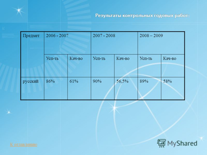 Результаты контрольных годовых работ: Предмет2006 - 20072007 - 20082008 – 2009 Усп-тьКач-воУсп-тьКач-воУсп-тьКач-во русский86%61%90%56,5%89%58% К оглавлению