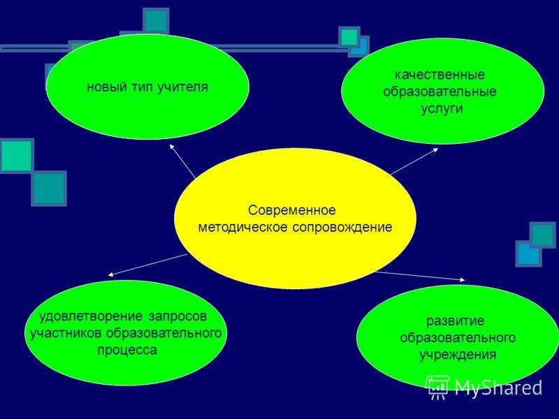 Современное методическое сопровождение новый тип учителя качественные образовательные услуги удовлетворение запросов участников образовательного процесса развитие образовательного учреждения