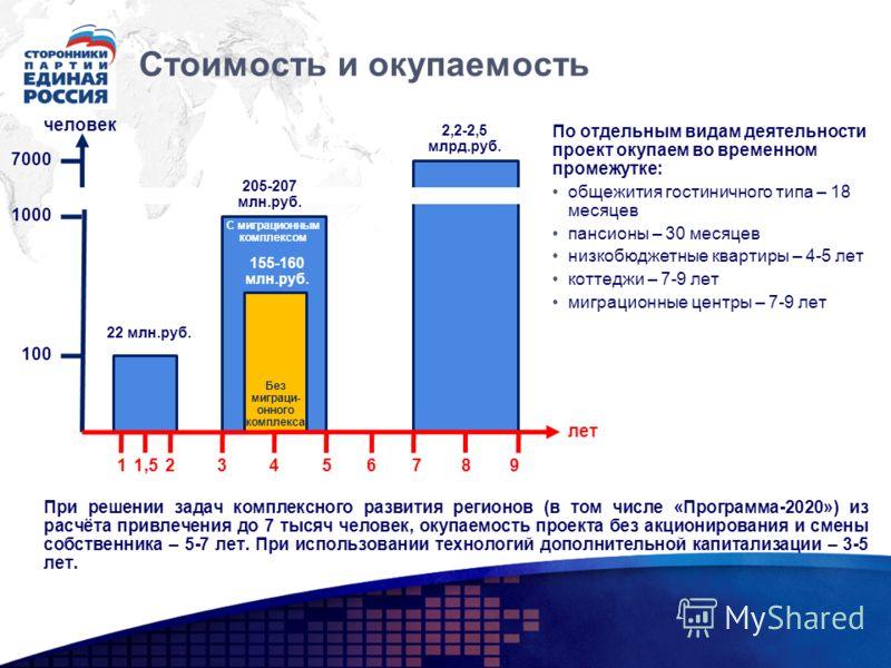 Стоимость и окупаемость лет человек 7000 1000 100 18 205-207 млн.руб. 22 млн.руб. 155-160 млн.руб. 2,2-2,5 млрд.руб. Без миграци- онного комплекса С миграционным комплексом 7943561,52 При решении задач комплексного развития регионов (в том числе «Про
